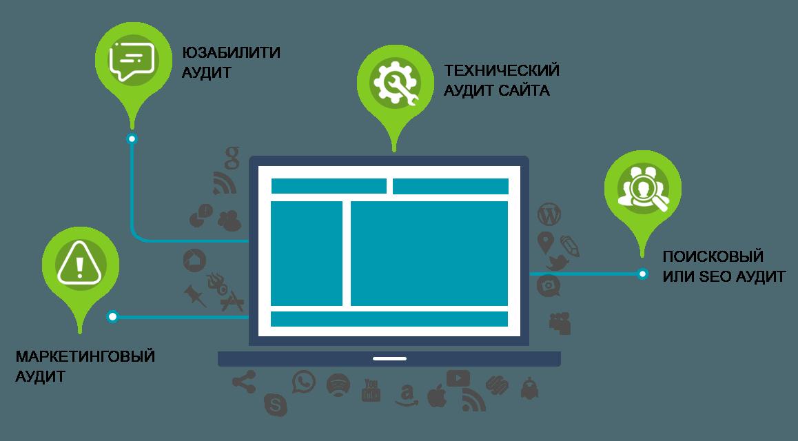 Комплексный аудит сайта в Санкт-Петербурге